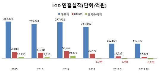 LGD연결기준 실적