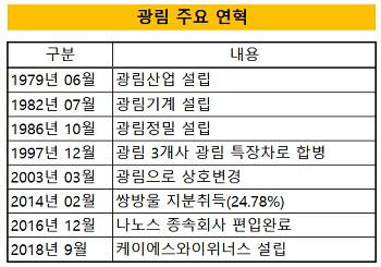 광림 주요 연혁(크기수정)