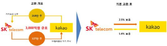 SKT-카카오 지분교환 구조