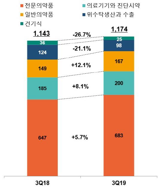 한독 3분기 사업부문별 매출현황_20191103