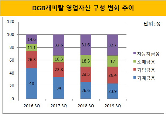 DGB캐 영업자산