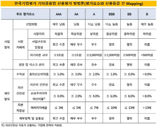 한국기업평가 기타금융업 신용평가 방법론