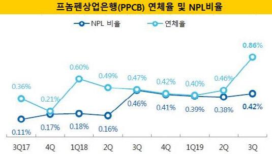 ppcb 연체율