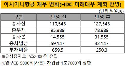 HDC-미래대우