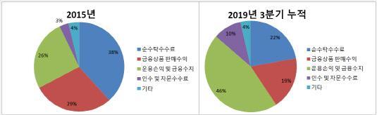 삼성증권 부문별 순영업수익 비중