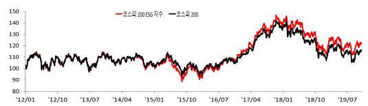 코스피200, ESG지수 그래프