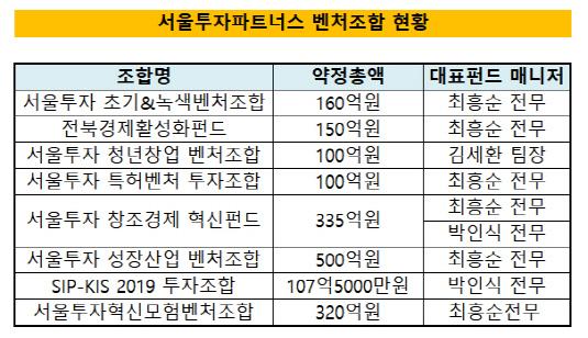 서울투자파트너스 벤처조합 현황
