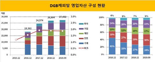 DGB캐피탈 영업자산