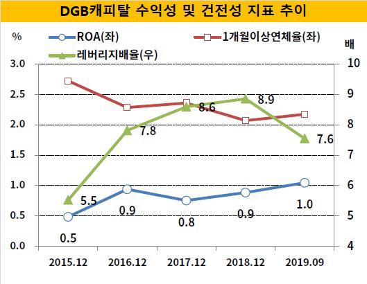 DGB캐피탈 수익성건전성